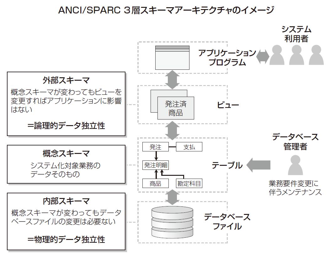 ansi sparc 3層スキーマアーキテクチャ を理解する データベース