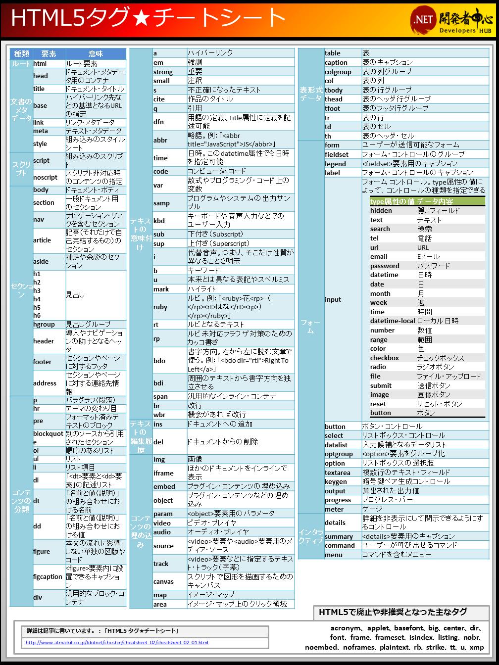 html5 video ダウンロード