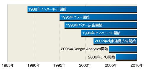 図2 Googleで「リスティング広告」で検索した検索結果画面(携帯端末)